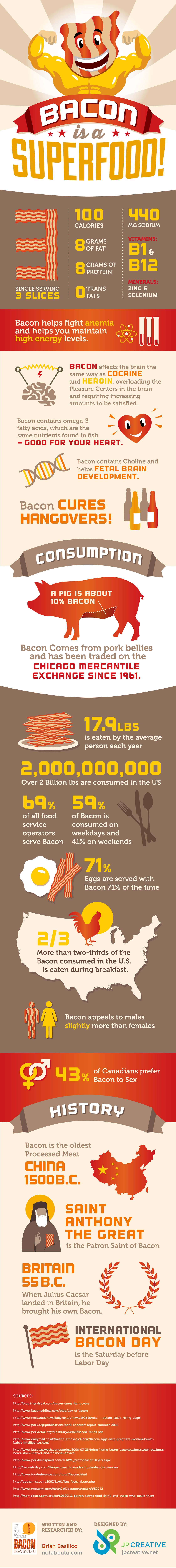 Bacon_Infographic